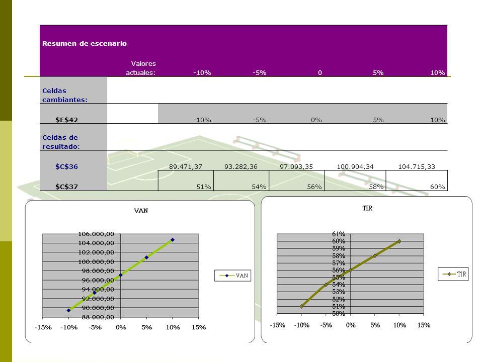 Resumen de escenario Valores actuales: -10% -5% 5% 10%