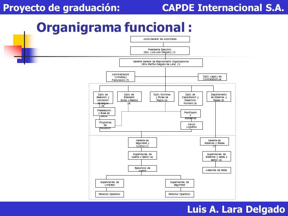 Organigrama funcional :