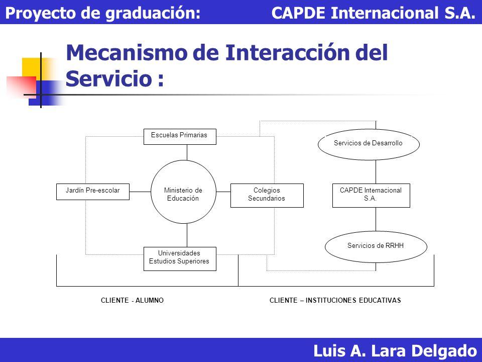 Mecanismo de Interacción del Servicio :