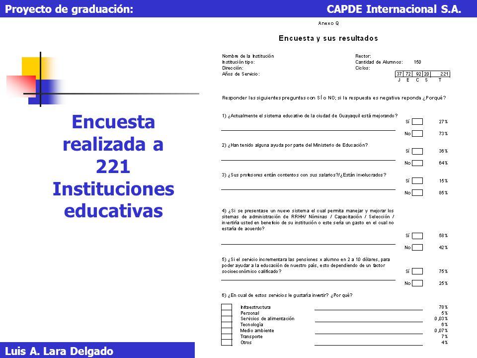 Encuesta realizada a 221 Instituciones educativas