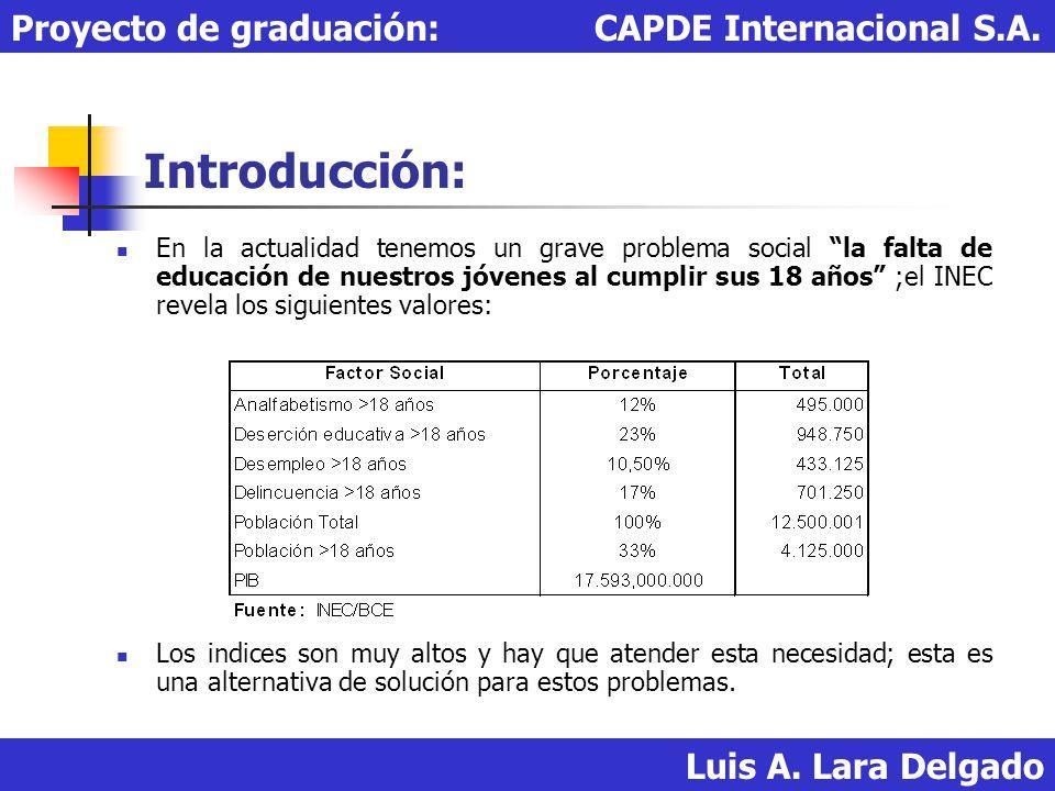 Introducción: Proyecto de graduación: CAPDE Internacional S.A.