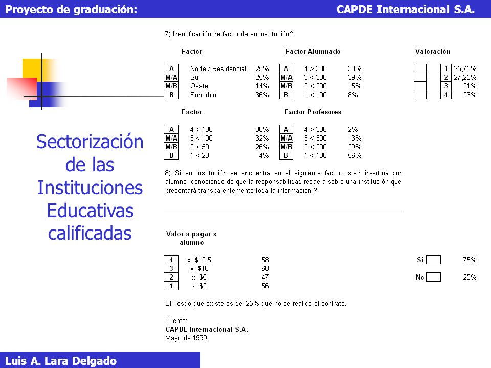 Sectorización de las Instituciones Educativas calificadas