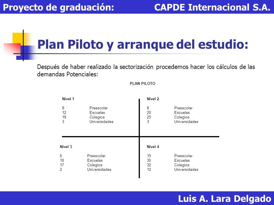 Plan Piloto y arranque del estudio: