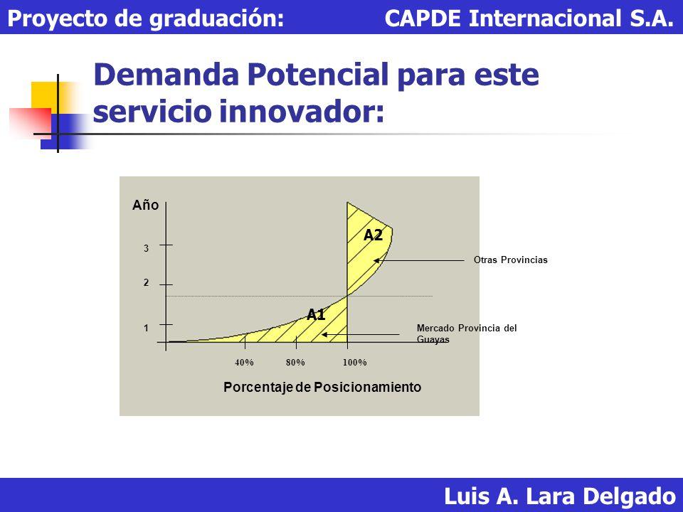 Demanda Potencial para este servicio innovador: