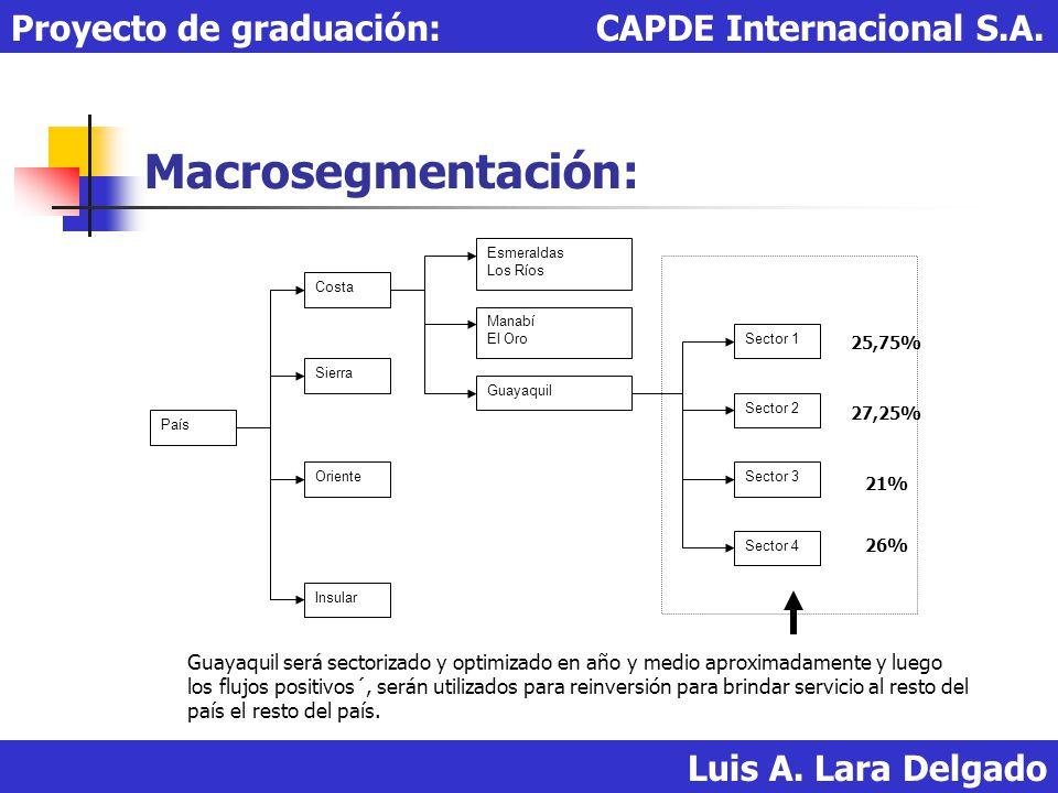 Macrosegmentación: Proyecto de graduación: CAPDE Internacional S.A.