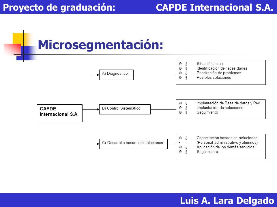 Microsegmentación: Proyecto de graduación: CAPDE Internacional S.A.