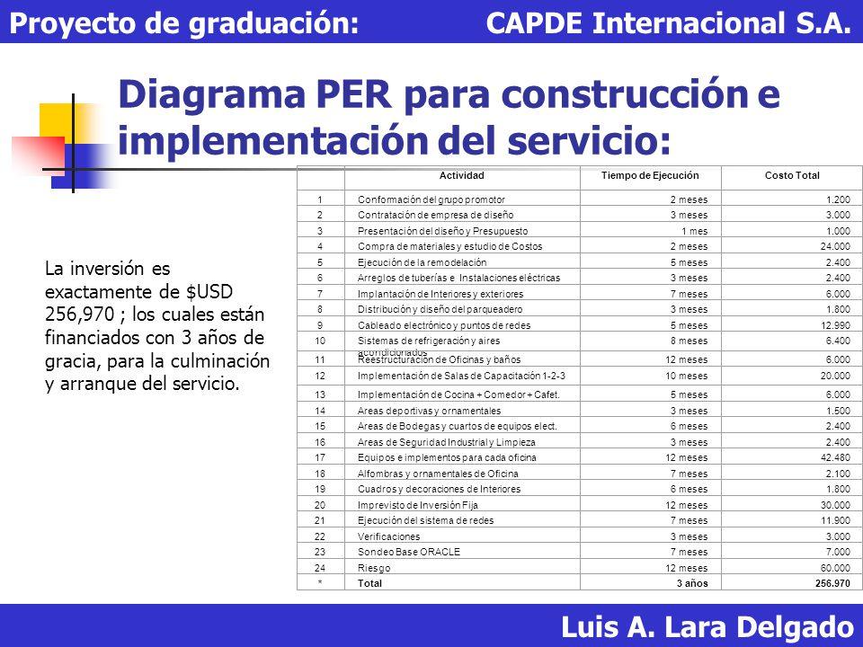 Diagrama PER para construcción e implementación del servicio: