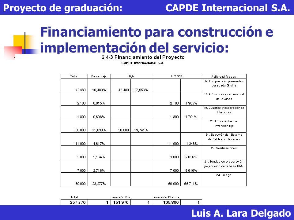 Financiamiento para construcción e implementación del servicio: