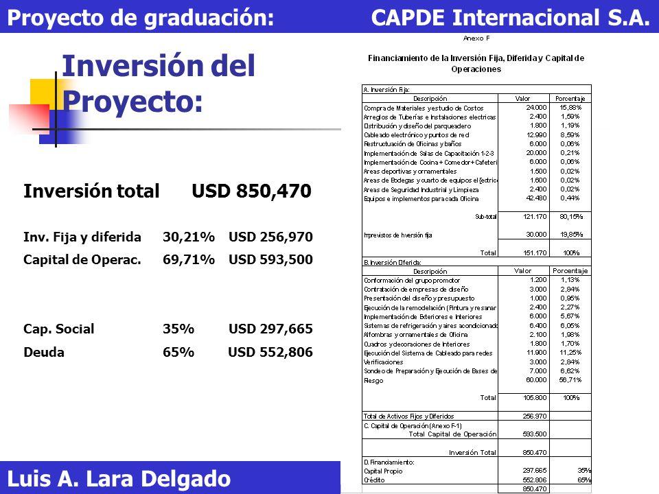 Inversión del Proyecto: