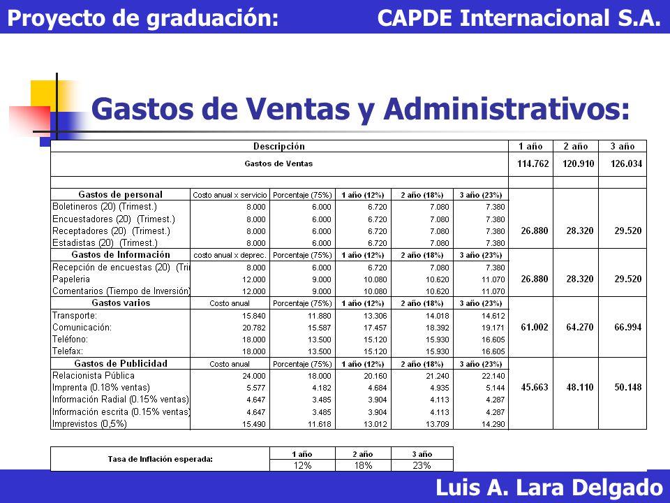 Gastos de Ventas y Administrativos: