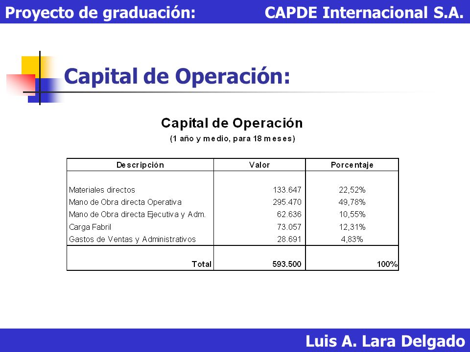Capital de Operación: Proyecto de graduación: CAPDE Internacional S.A.