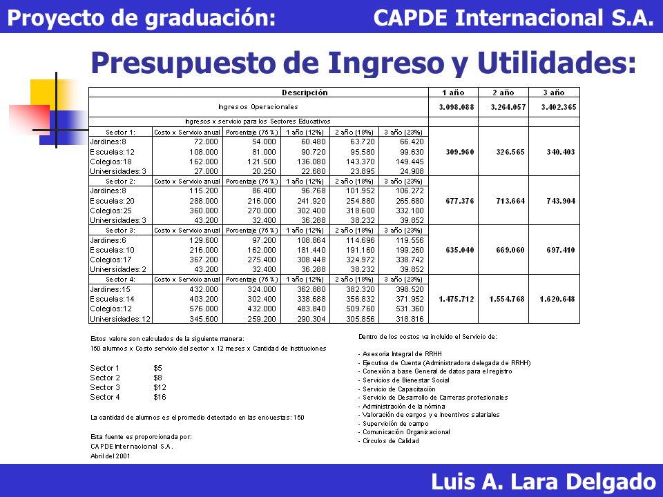 Presupuesto de Ingreso y Utilidades: