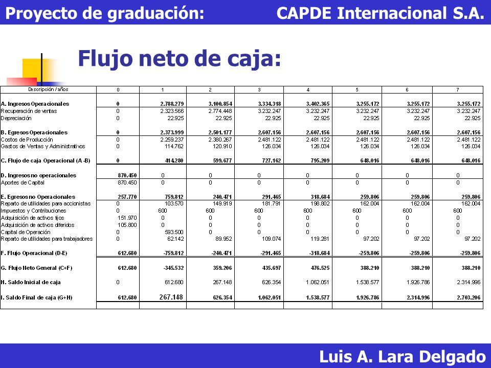 Flujo neto de caja: Proyecto de graduación: CAPDE Internacional S.A.