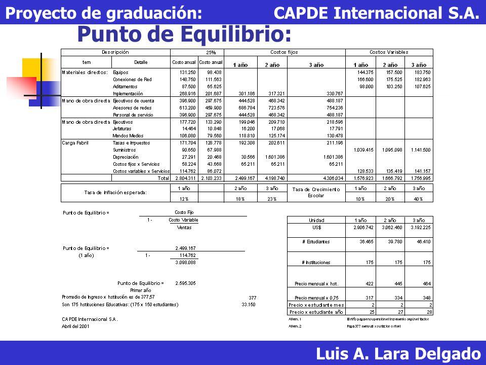 Punto de Equilibrio: Proyecto de graduación: CAPDE Internacional S.A.