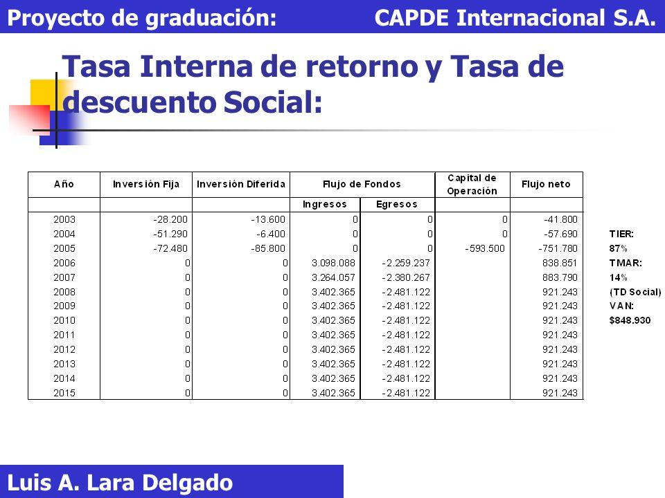 Tasa Interna de retorno y Tasa de descuento Social: