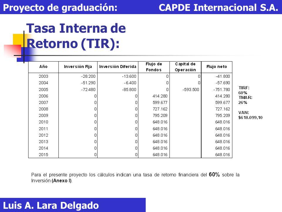 Tasa Interna de Retorno (TIR):