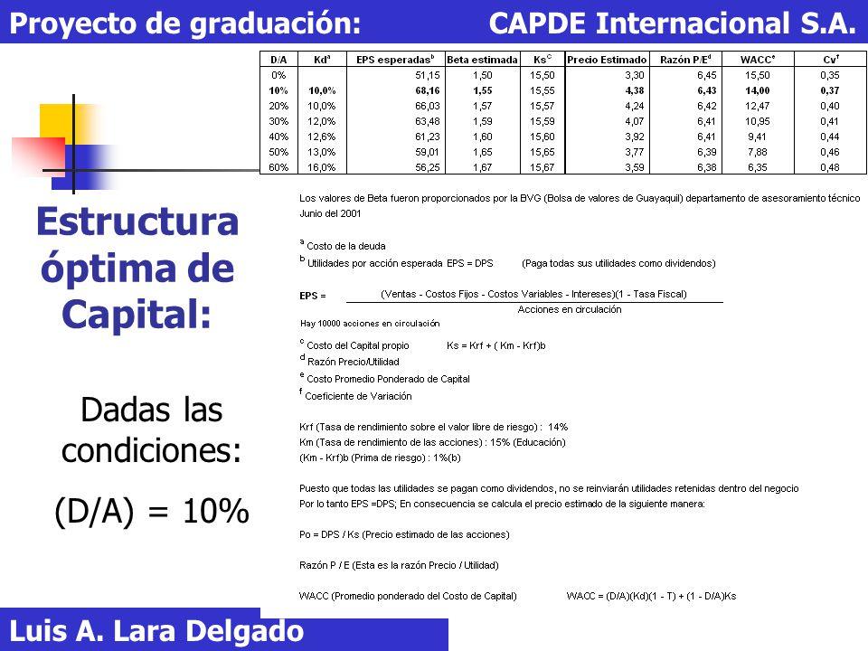 Estructura óptima de Capital: