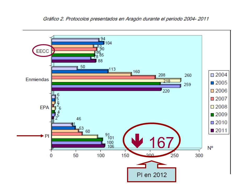 Como ven la cifra de PI ha ido creciendo desde el año 2004, sobre todo a partir de la entrada en vigor de la LIB.