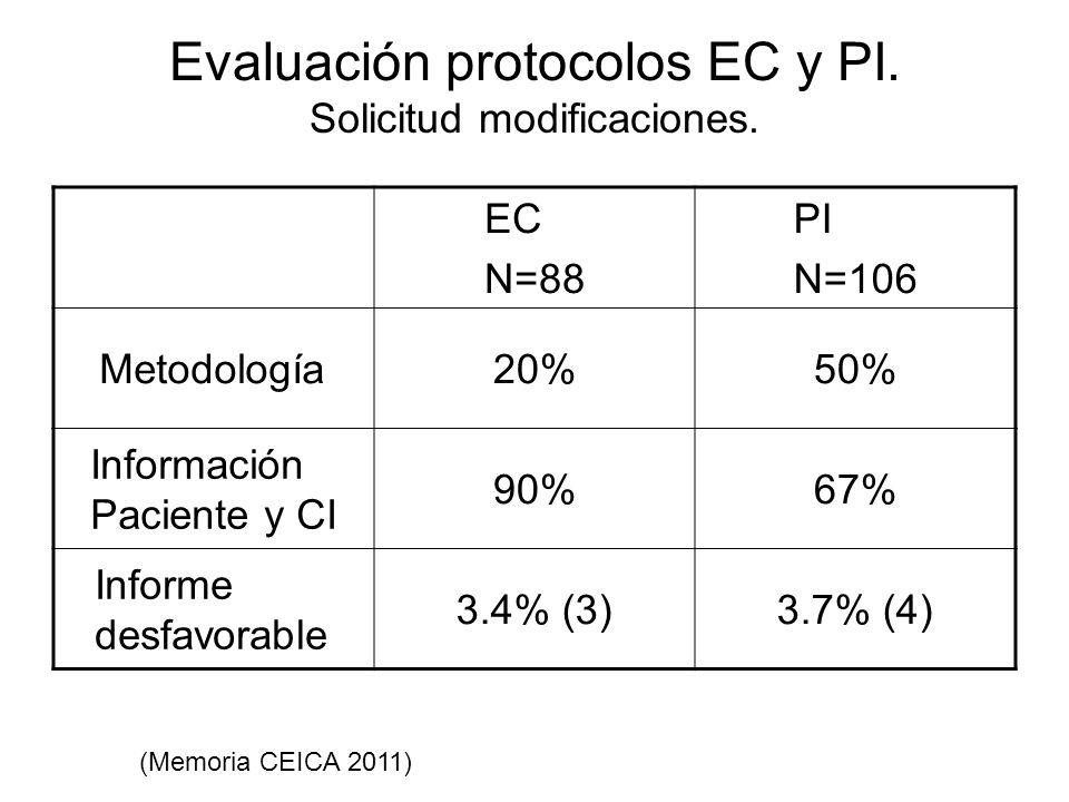 Evaluación protocolos EC y PI. Solicitud modificaciones.
