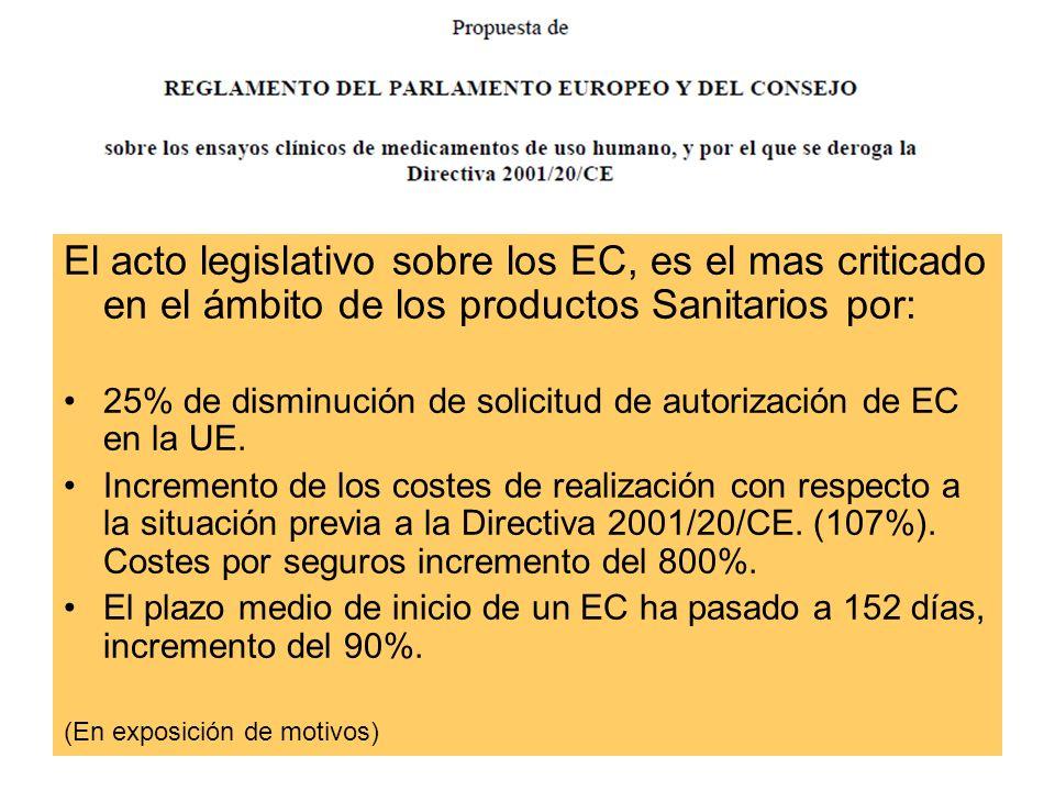 El acto legislativo sobre los EC, es el mas criticado en el ámbito de los productos Sanitarios por: