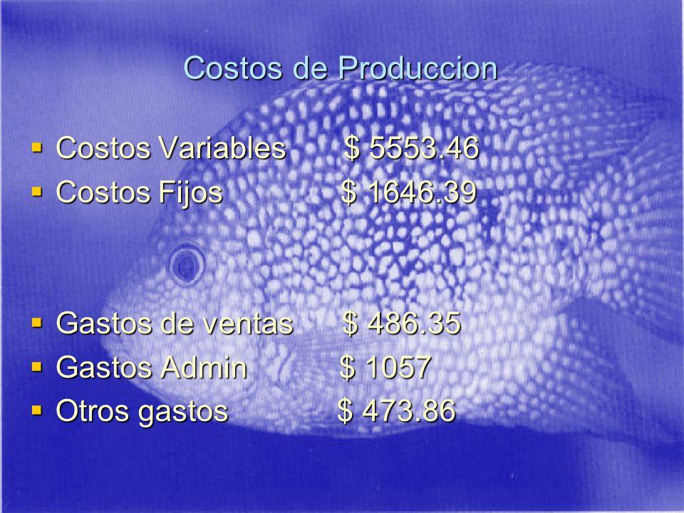 Costos de Produccion Costos Variables $ 5553.46 Costos Fijos $ 1646.39