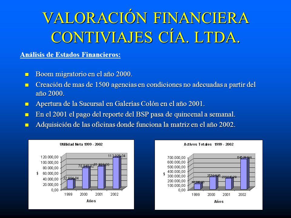VALORACIÓN FINANCIERA CONTIVIAJES CÍA. LTDA.