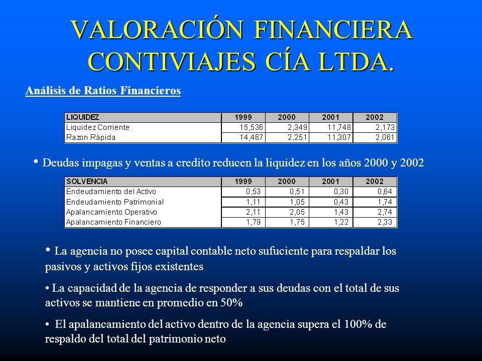 VALORACIÓN FINANCIERA CONTIVIAJES CÍA LTDA.