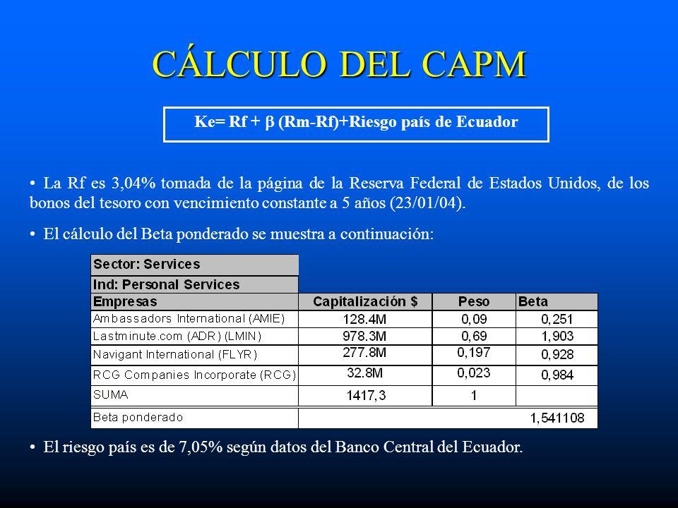 Ke= Rf +  (Rm-Rf)+Riesgo país de Ecuador