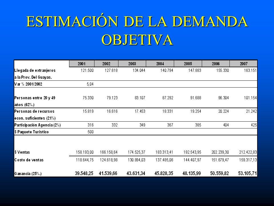 ESTIMACIÓN DE LA DEMANDA OBJETIVA