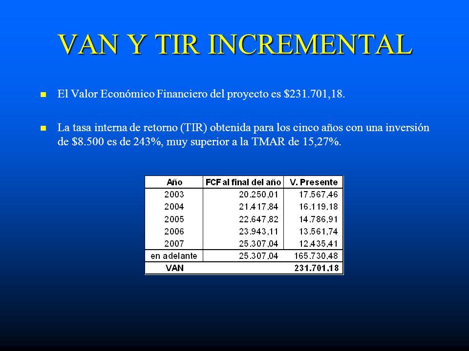 VAN Y TIR INCREMENTAL El Valor Económico Financiero del proyecto es $231.701,18.