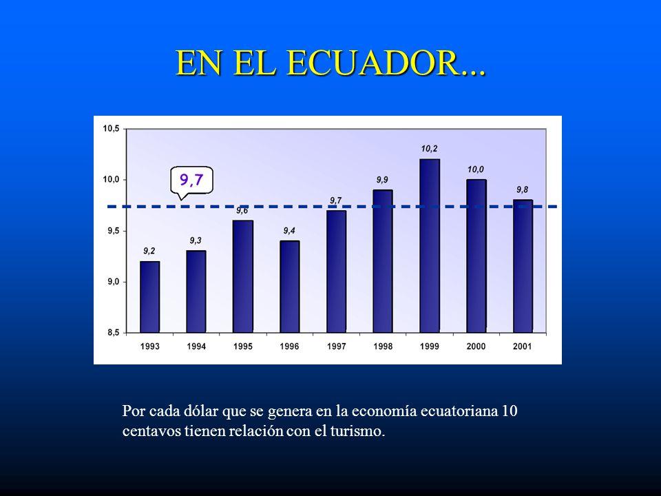 EN EL ECUADOR...