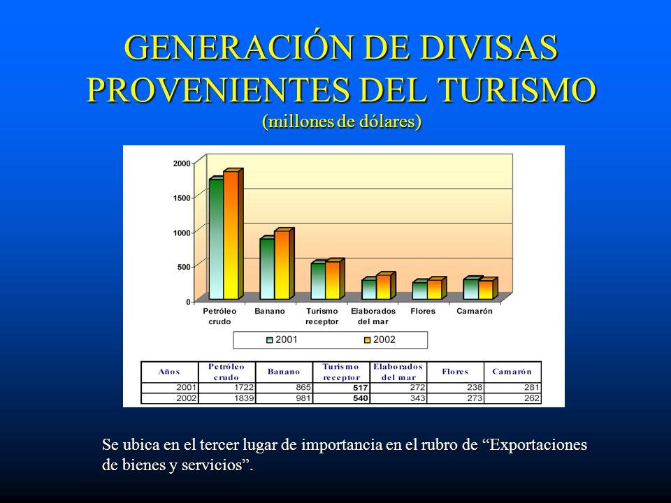 GENERACIÓN DE DIVISAS PROVENIENTES DEL TURISMO (millones de dólares)