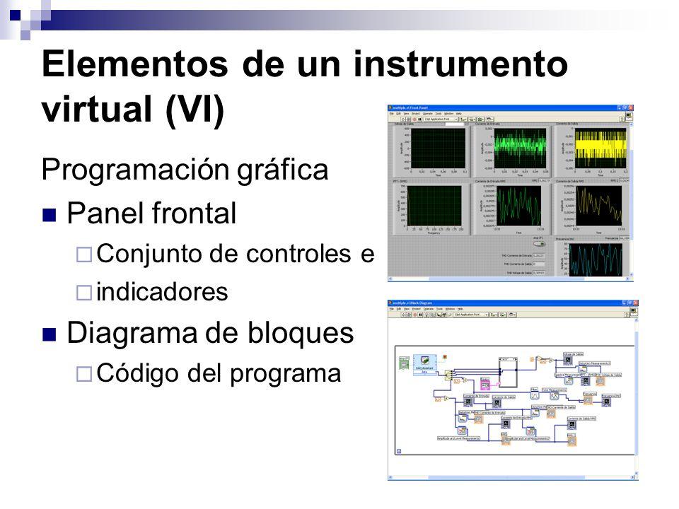 Elementos de un instrumento virtual (VI)