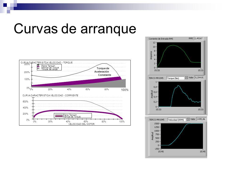 Curvas de arranque Torque de Aceleración Constante 100% 200% 300% 0%