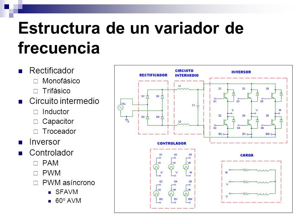 Estructura de un variador de frecuencia