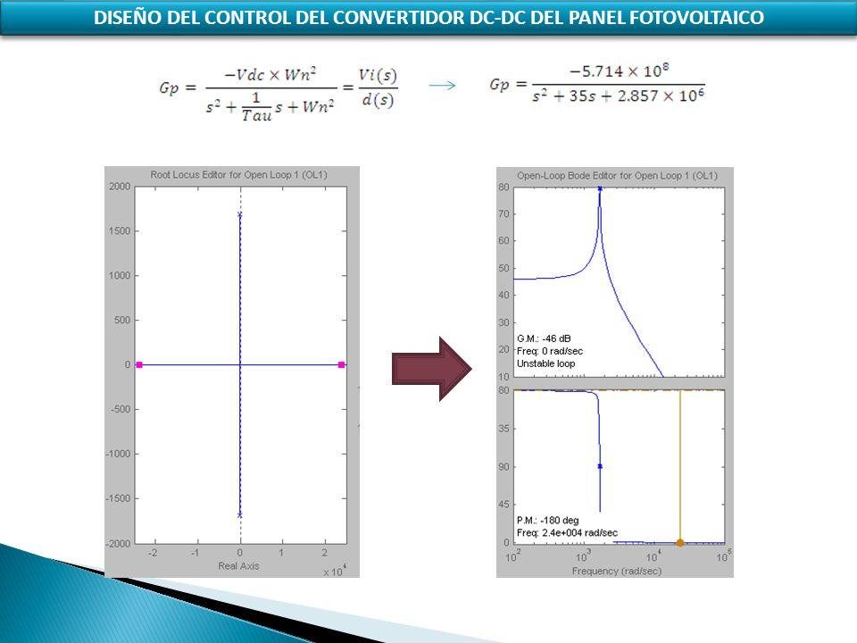 DISEÑO DEL CONTROL DEL CONVERTIDOR DC-DC DEL PANEL FOTOVOLTAICO