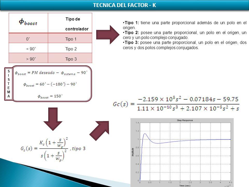 TECNICA DEL FACTOR - K Tipo de controlador 0˚ Tipo 1 < 90˚ Tipo 2