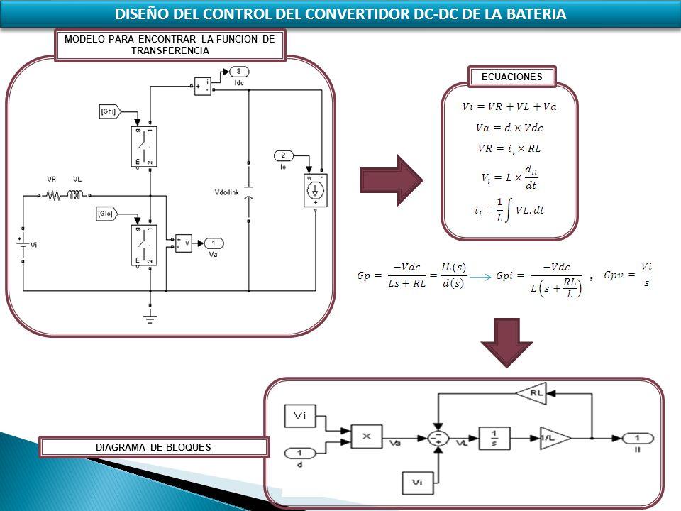 DISEÑO DEL CONTROL DEL CONVERTIDOR DC-DC DE LA BATERIA