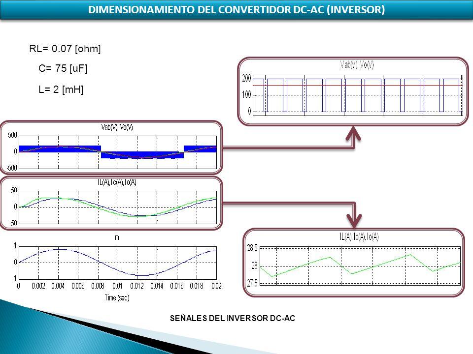 DIMENSIONAMIENTO DEL CONVERTIDOR DC-AC (INVERSOR)