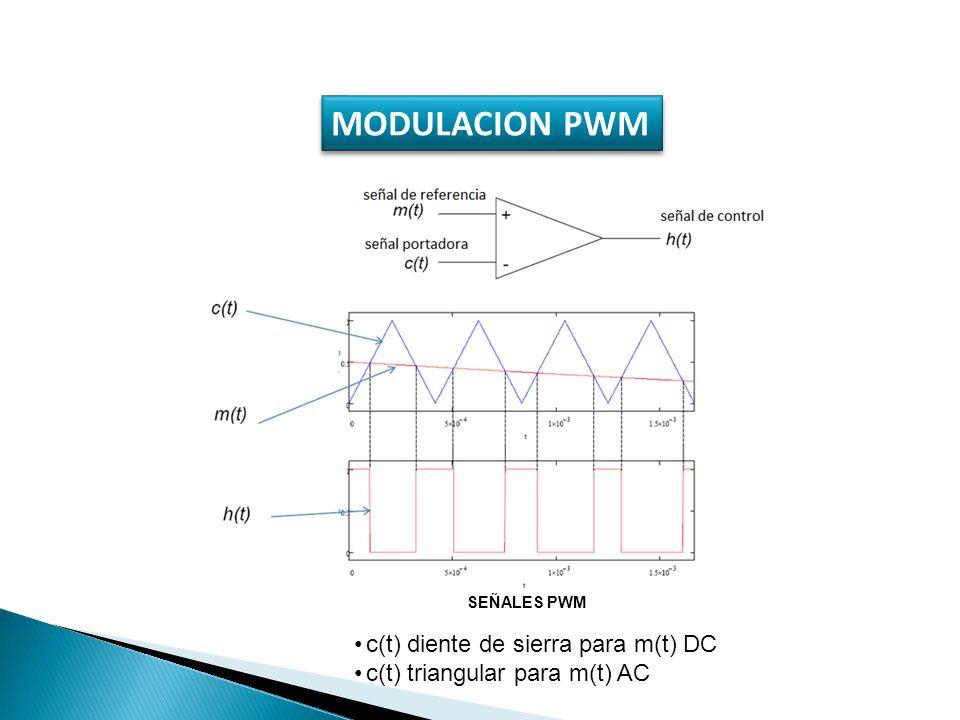 MODULACION PWM c(t) diente de sierra para m(t) DC