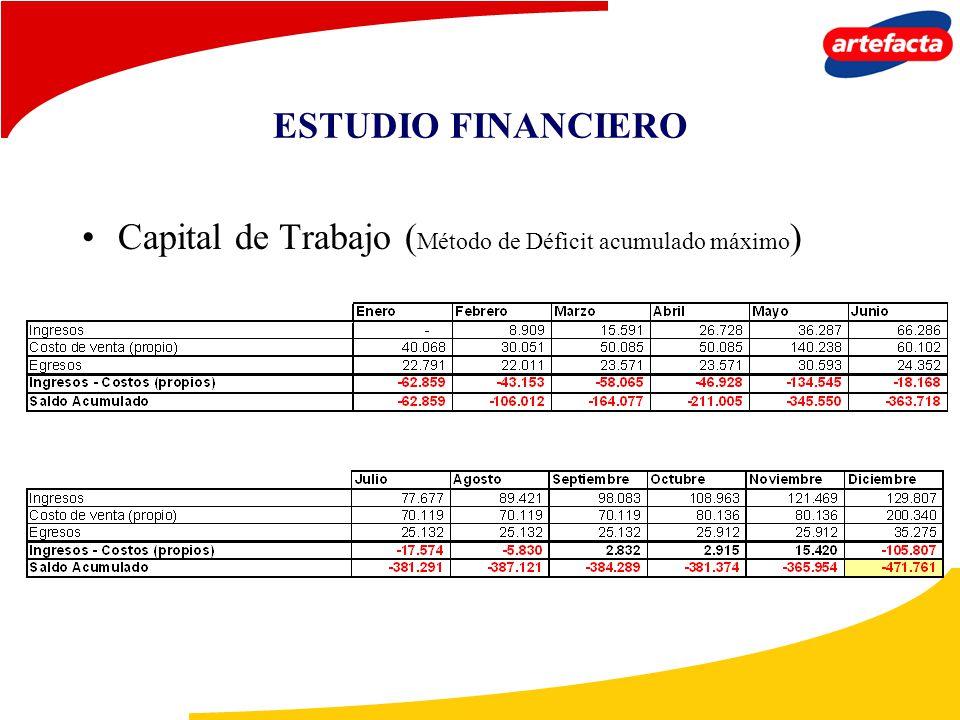ESTUDIO FINANCIERO Capital de Trabajo (Método de Déficit acumulado máximo)