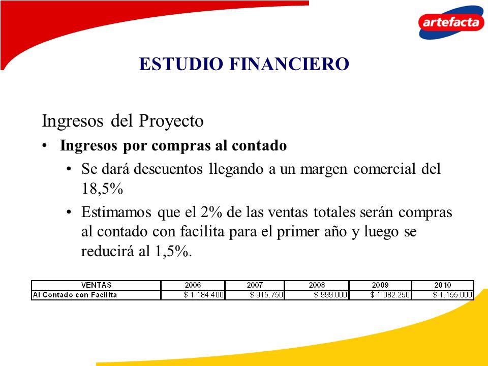ESTUDIO FINANCIERO Ingresos del Proyecto
