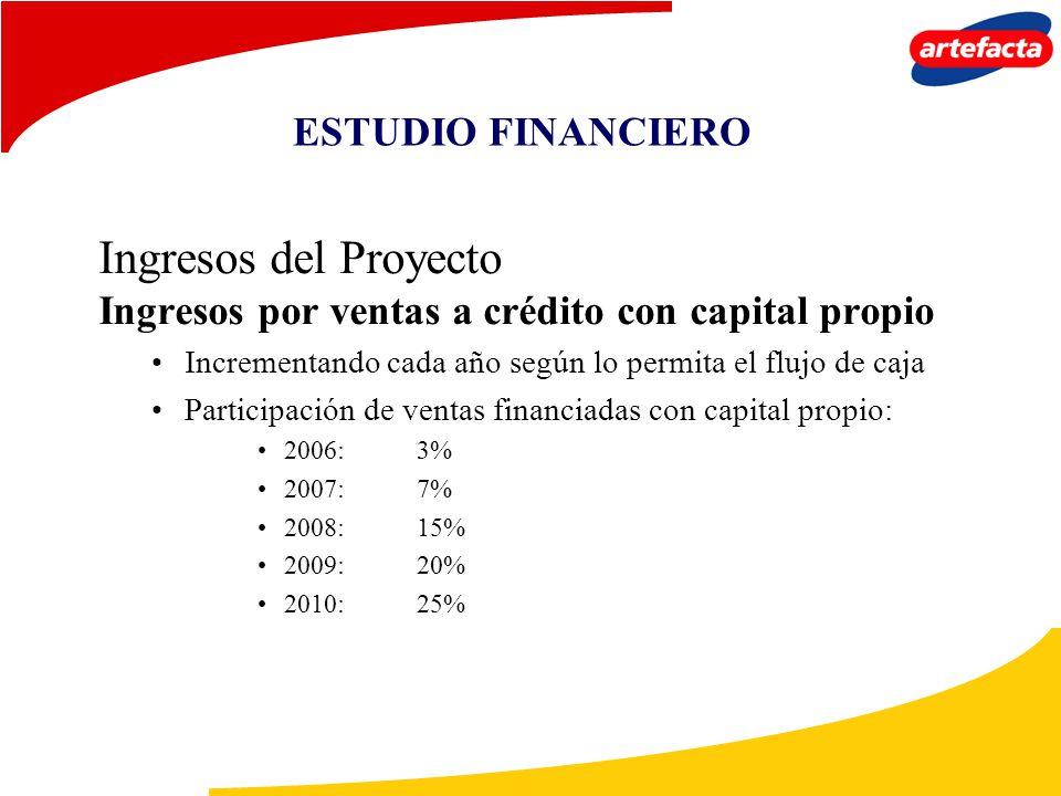 Ingresos del Proyecto ESTUDIO FINANCIERO