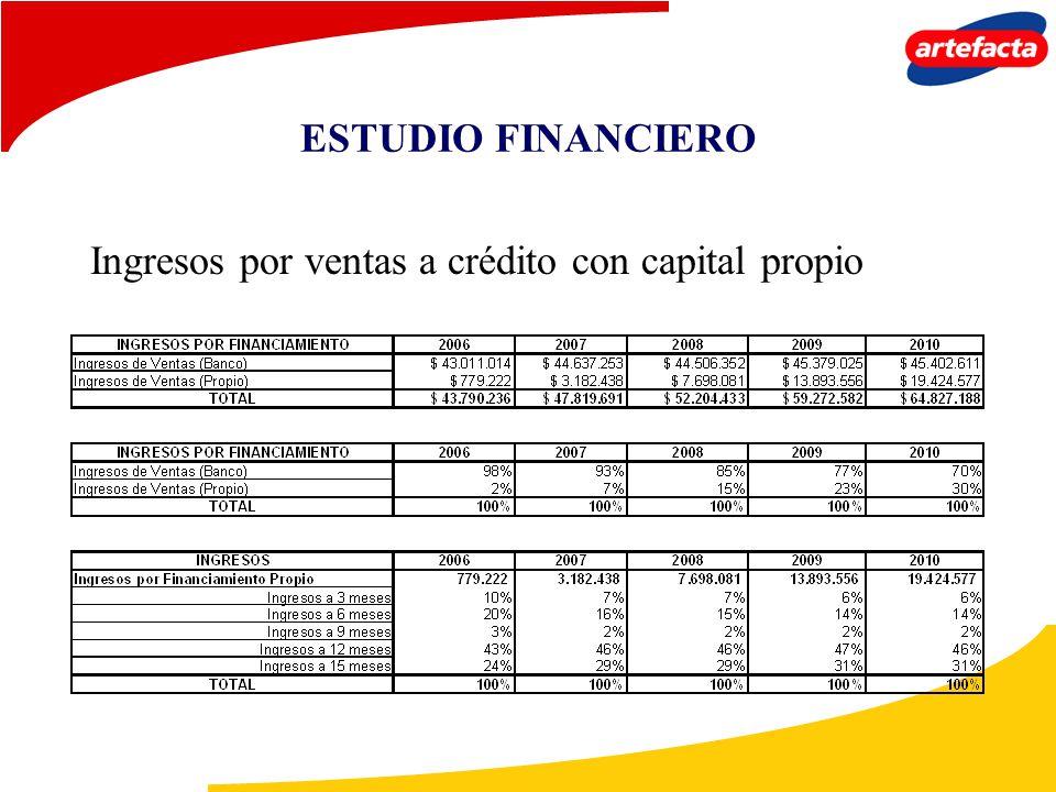 ESTUDIO FINANCIERO Ingresos por ventas a crédito con capital propio