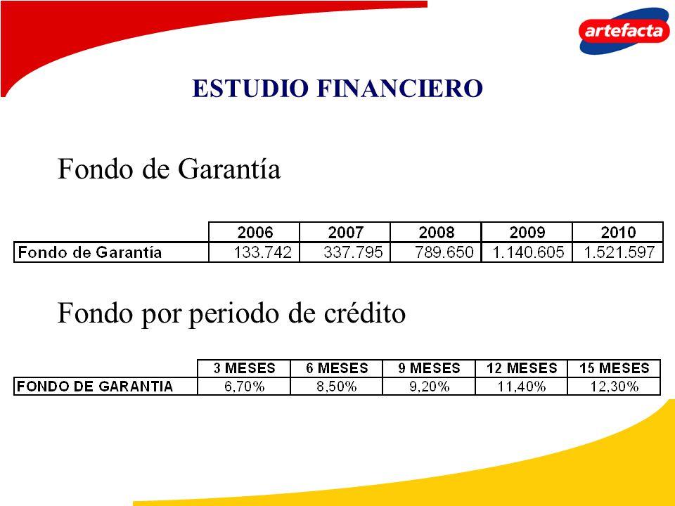 Fondo por periodo de crédito