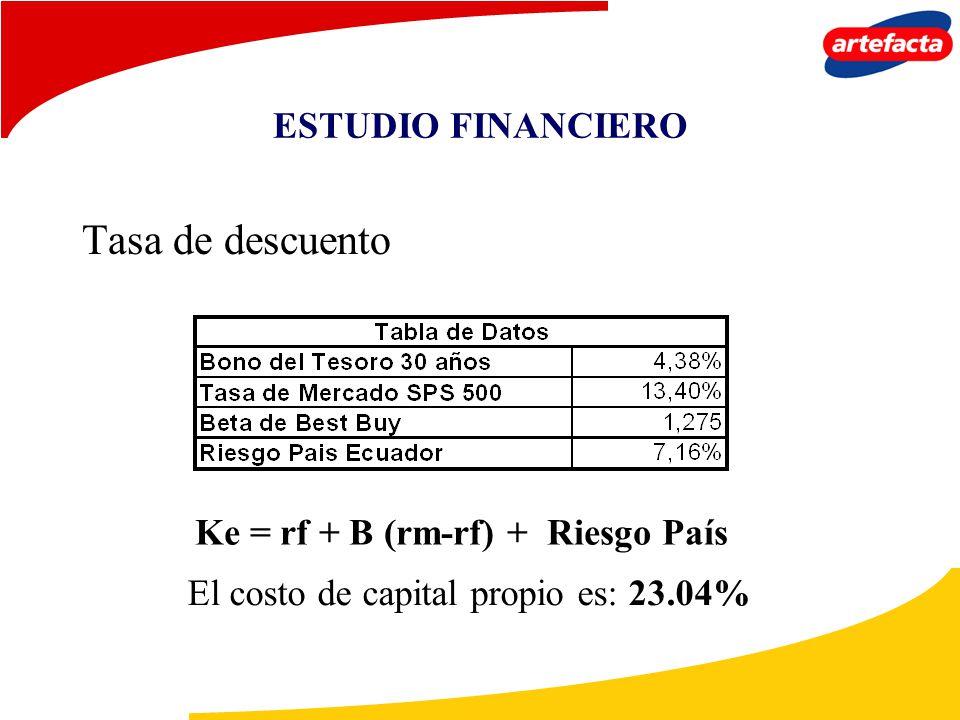 Tasa de descuento ESTUDIO FINANCIERO Ke = rf + B (rm-rf) + Riesgo País