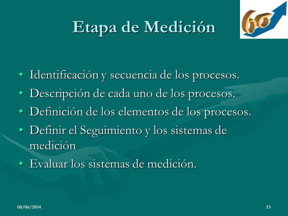 Etapa de Medición Identificación y secuencia de los procesos.