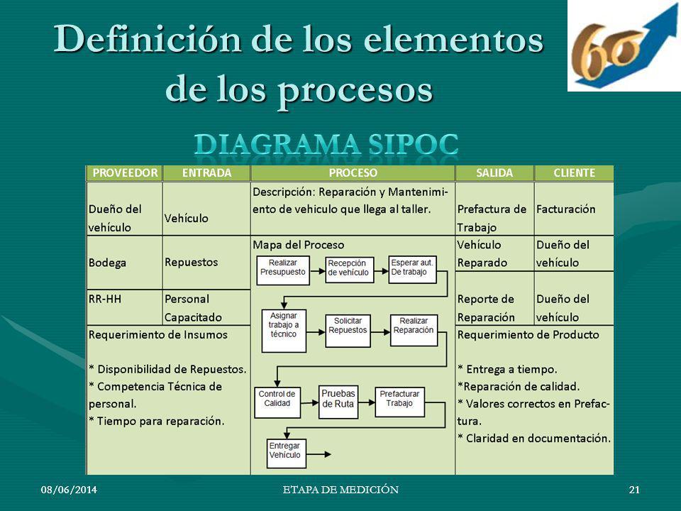 Definición de los elementos de los procesos