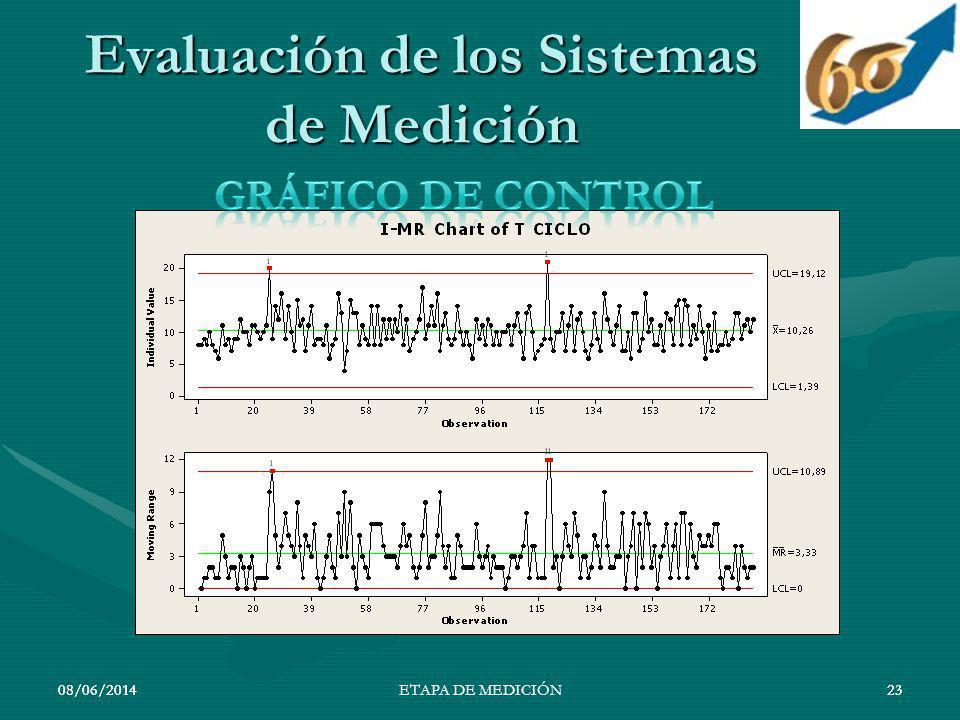 Evaluación de los Sistemas de Medición