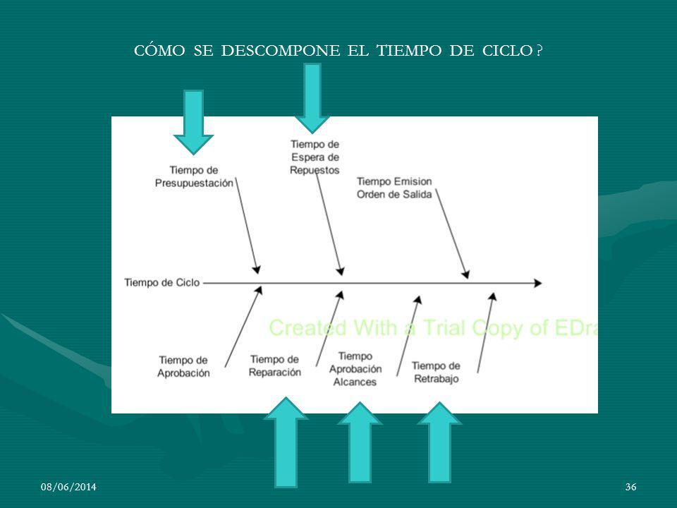 CÓMO SE DESCOMPONE EL TIEMPO DE CICLO